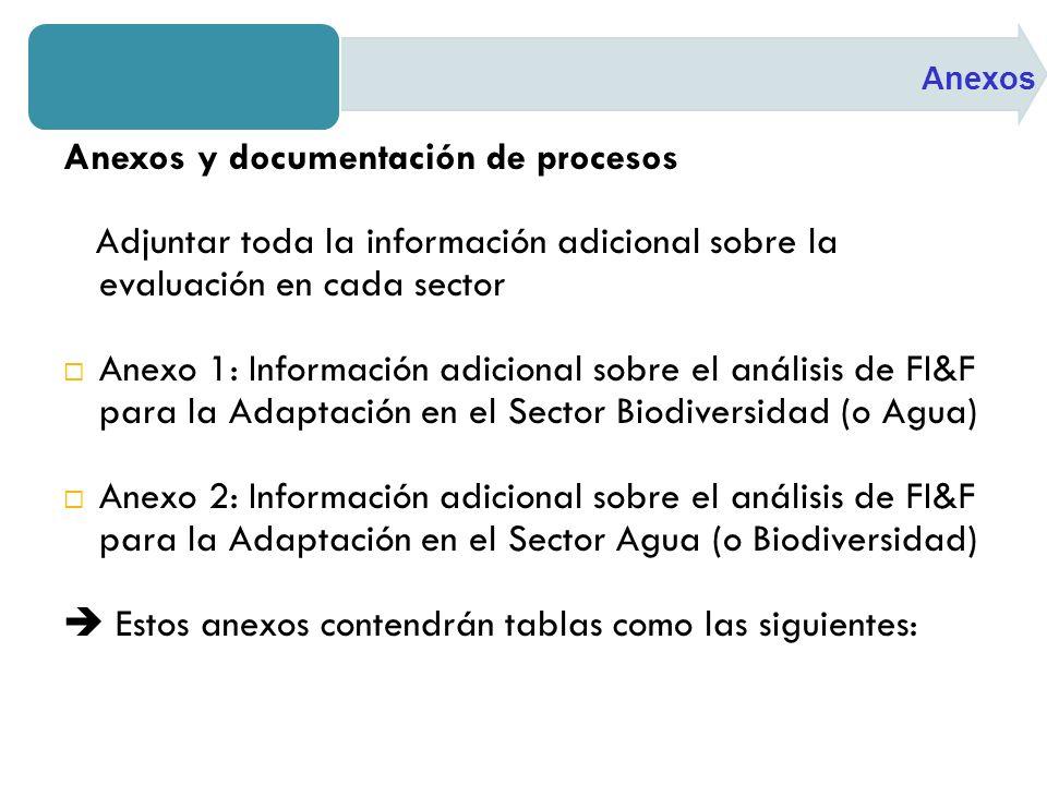 Anexos y documentación de procesos Adjuntar toda la información adicional sobre la evaluación en cada sector Anexo 1: Información adicional sobre el análisis de FI&F para la Adaptación en el Sector Biodiversidad (o Agua) Anexo 2: Información adicional sobre el análisis de FI&F para la Adaptación en el Sector Agua (o Biodiversidad) Estos anexos contendrán tablas como las siguientes: Anexos