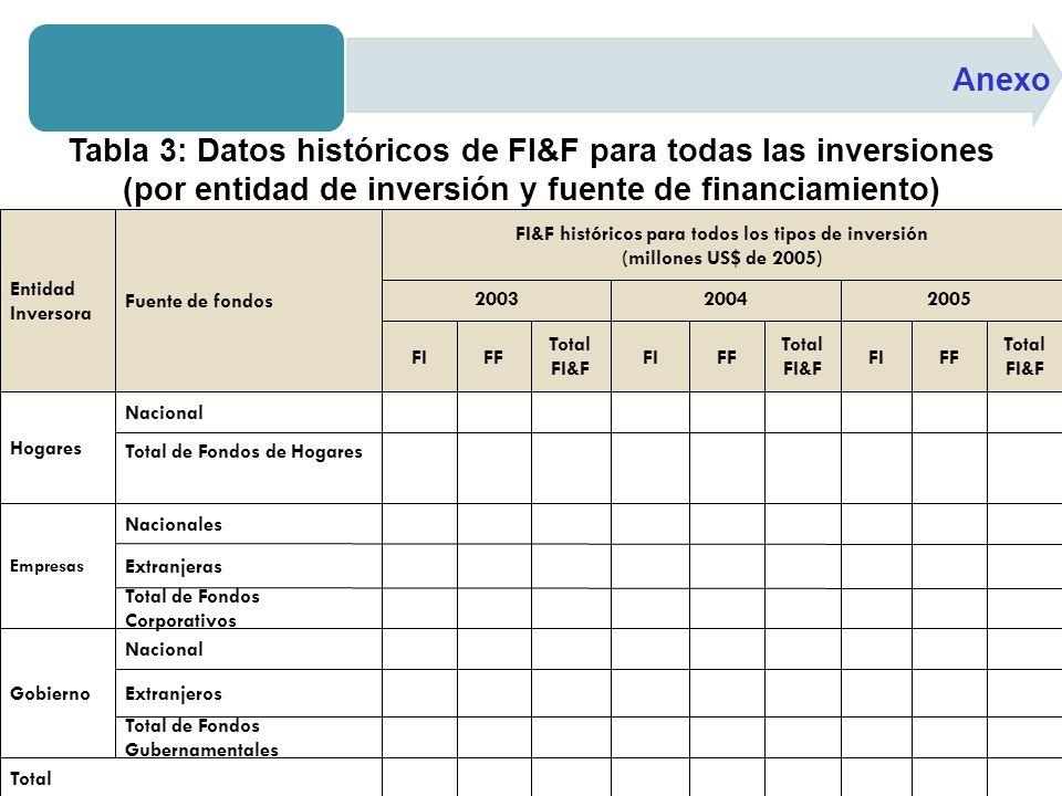 Anexo Tabla 3: Datos históricos de FI&F para todas las inversiones (por entidad de inversión y fuente de financiamiento)