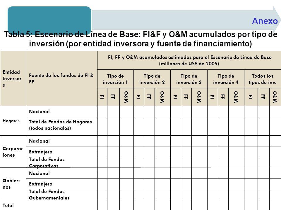 Anexo Tabla 5: Escenario de Línea de Base: FI&F y O&M acumulados por tipo de inversión (por entidad inversora y fuente de financiamiento)