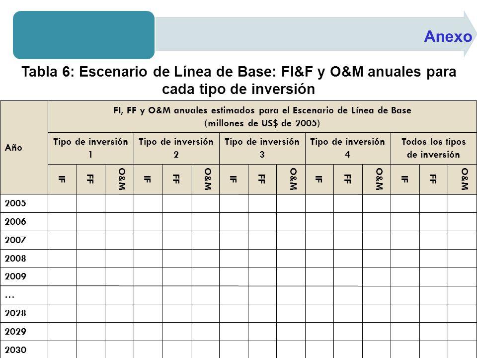 Anexo Tabla 6: Escenario de Línea de Base: FI&F y O&M anuales para cada tipo de inversión