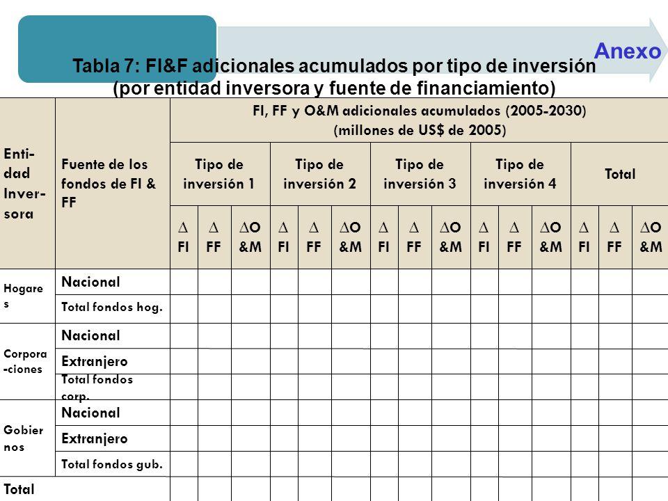 Anexo Tabla 7: FI&F adicionales acumulados por tipo de inversión (por entidad inversora y fuente de financiamiento)