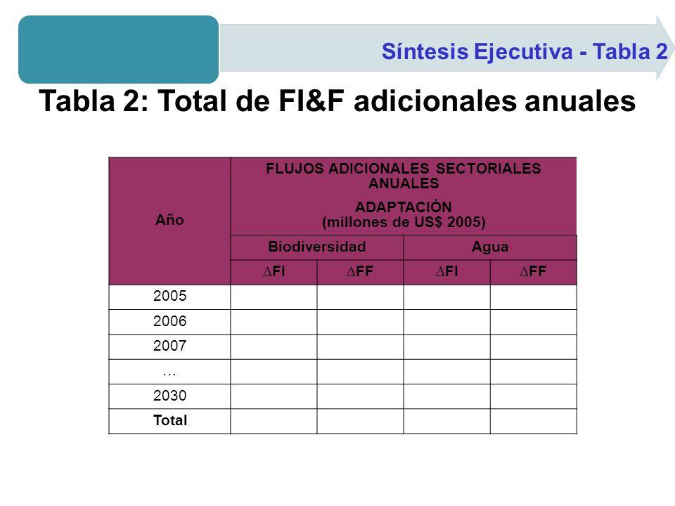 Síntesis Ejecutiva - Tabla 2 Tabla 2: Total de FI&F adicionales anuales Año FLUJOS ADICIONALES SECTORIALES ANUALES ADAPTACIÓN (millones de US$ 2005) BiodiversidadAgua FIFFFIFF 2005 2006 2007 … 2030 Total