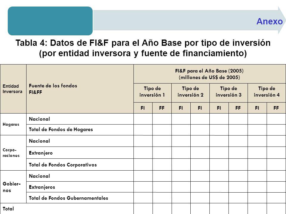 Anexo Tabla 4: Datos de FI&F para el Año Base por tipo de inversión (por entidad inversora y fuente de financiamiento)