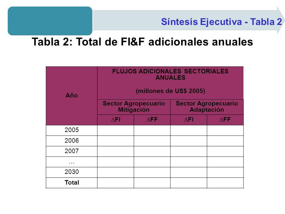 Síntesis Ejecutiva - Tabla 2 Tabla 2: Total de FI&F adicionales anuales Año FLUJOS ADICIONALES SECTORIALES ANUALES (millones de US$ 2005) Sector Agropecuario Mitigación Sector Agropecuario Adaptación FIFFFIFF 2005 2006 2007 … 2030 Total