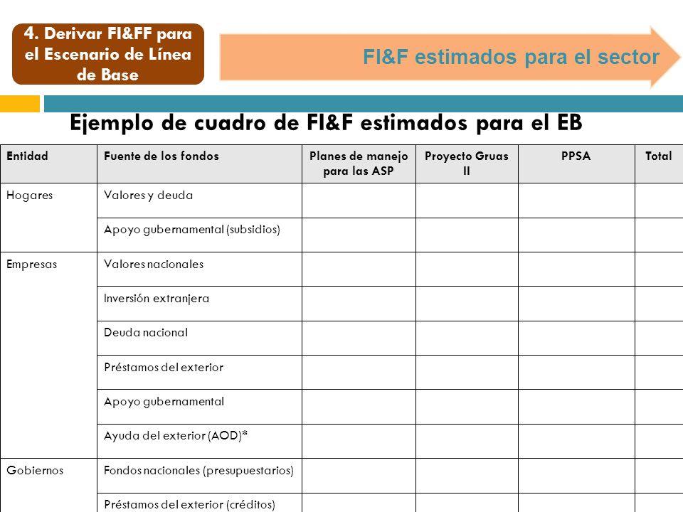 4. Derivar FI&FF para el Escenario de Línea de Base FI&F estimados para el sector Ejemplo de cuadro de FI&F estimados para el EB