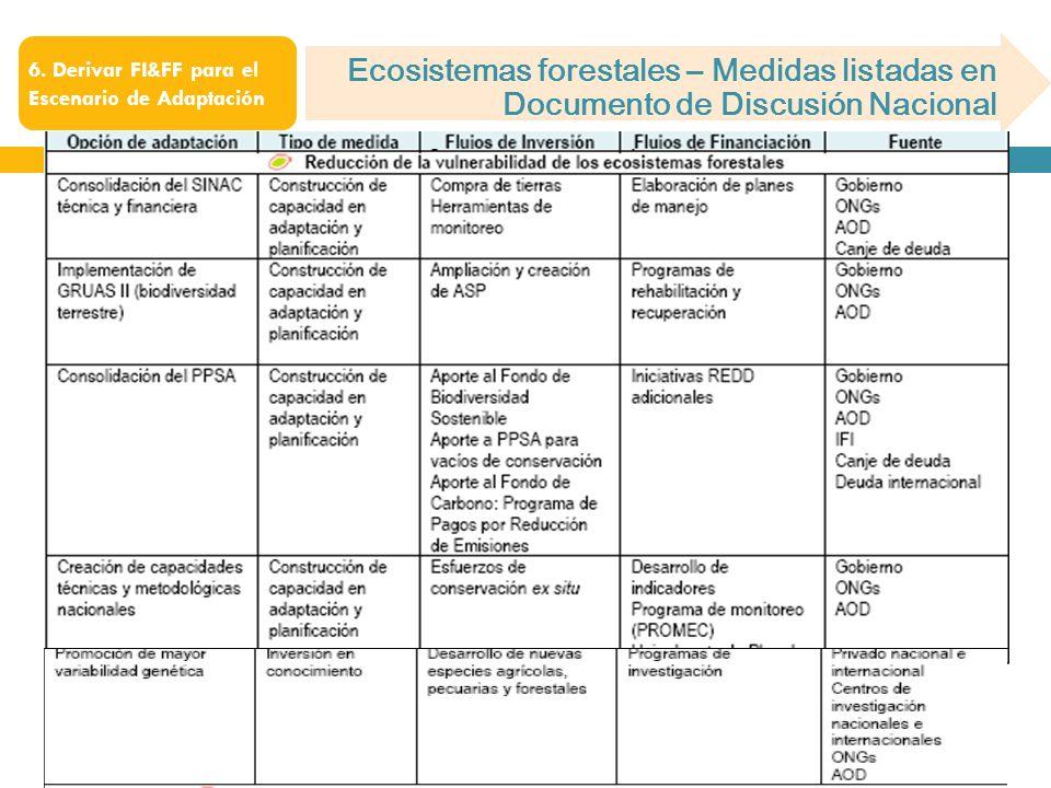 Ecosistemas forestales – Medidas listadas en Documento de Discusión Nacional 6. Derivar FI&FF para el Escenario de Adaptación