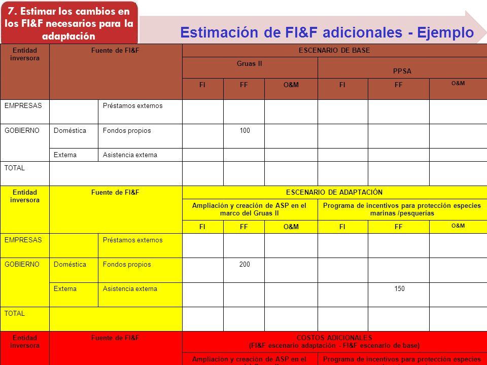 Estimación de FI&F adicionales - Ejemplo 7. Estimar los cambios en los FI&F necesarios para la adaptación