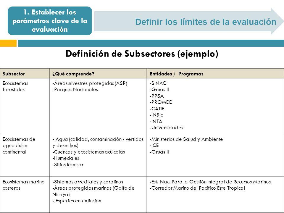 Definir los límites de la evaluación 1. Establecer los parámetros clave de la evaluación Subsector¿Qué comprende?Entidades / Programas Ecosistemas for