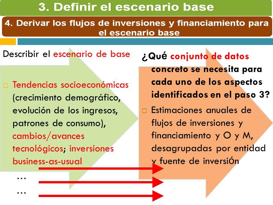 Describir el escenario de base Tendencias socioeconómicas (crecimiento demográfico, evolución de los ingresos, patrones de consumo), cambios/avances tecnológicos; inversiones business-as-usual … ¿ Qu é conjunto de datos concreto se necesita para cada uno de los aspectos identificados en el paso 3.