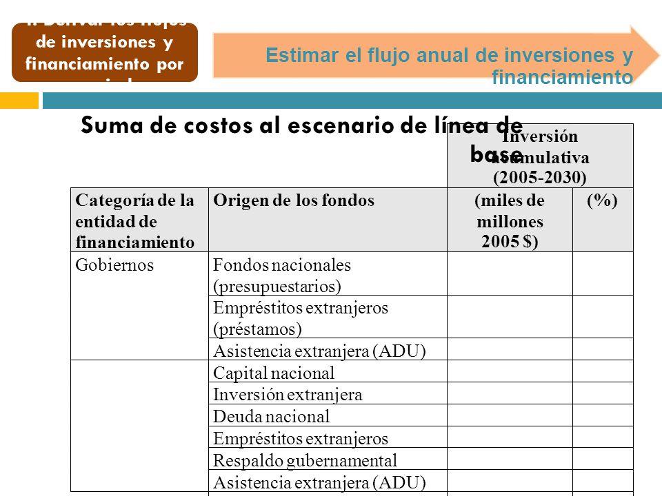 Estimar el flujo anual de inversiones y financiamiento Suma de costos al escenario de línea de base