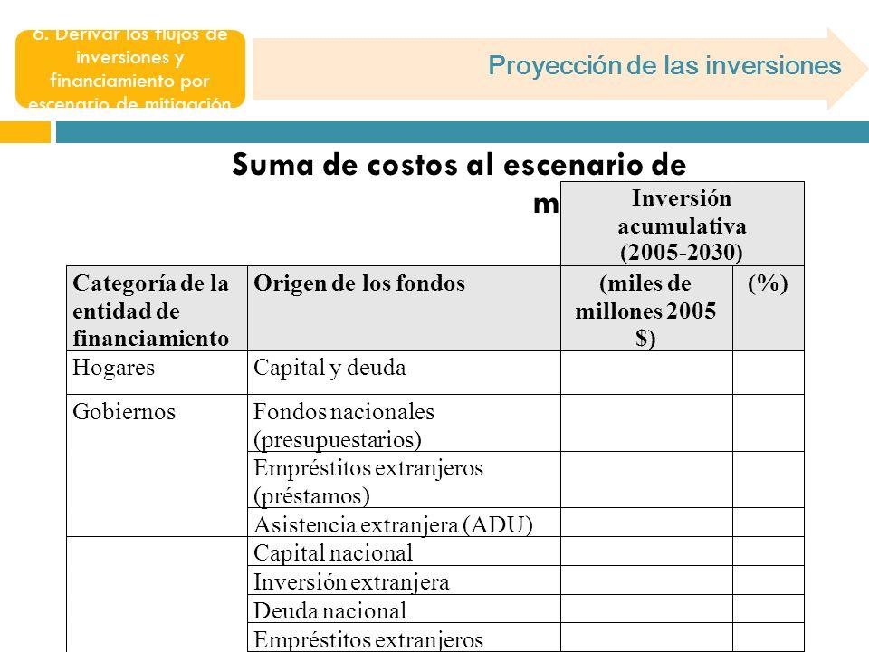 Proyección de las inversiones 6.