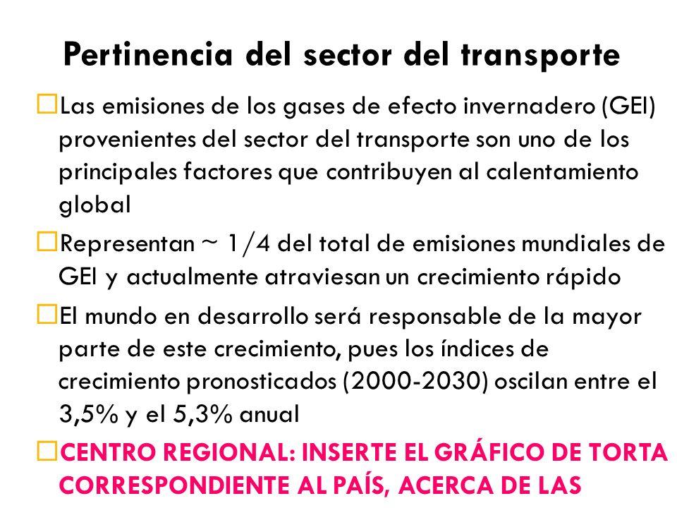 Pertinencia del sector del transporte Las emisiones de los gases de efecto invernadero (GEI) provenientes del sector del transporte son uno de los principales factores que contribuyen al calentamiento global Representan ~ 1/4 del total de emisiones mundiales de GEI y actualmente atraviesan un crecimiento rápido El mundo en desarrollo será responsable de la mayor parte de este crecimiento, pues los índices de crecimiento pronosticados (2000-2030) oscilan entre el 3,5% y el 5,3% anual CENTRO REGIONAL: INSERTE EL GRÁFICO DE TORTA CORRESPONDIENTE AL PAÍS, ACERCA DE LAS DIFERENTES FUENTES DE EMISIONES DENTRO DEL SECTOR DEL TRANSPORTE, CON LA AYUDA DEL PAÍS Y LA COMUNICACIÓN NACIONAL