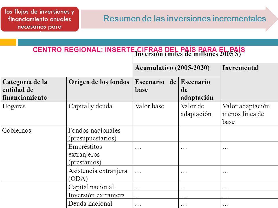 [ Resumen de las inversiones incrementales 7.