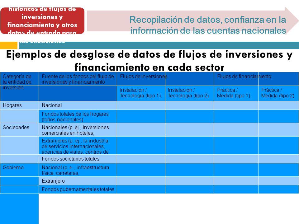 2. Compilar los datos históricos de flujos de inversiones y financiamiento y otros datos de entrada para las situaciones Recopilación de datos, confia