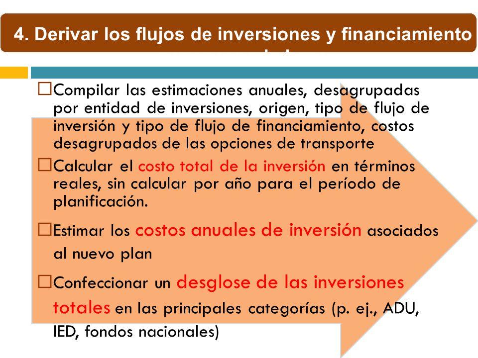 Compilar las estimaciones anuales, desagrupadas por entidad de inversiones, origen, tipo de flujo de inversión y tipo de flujo de financiamiento, cost