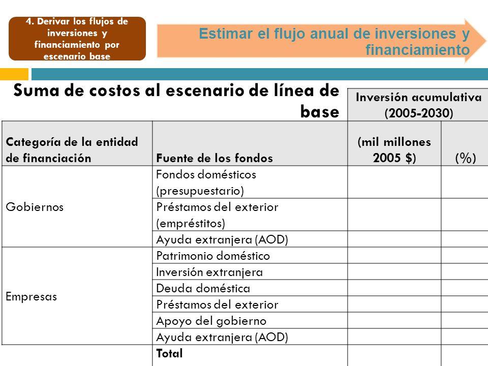 Estimar el flujo anual de inversiones y financiamiento Suma de costos al escenario de línea de base Inversión acumulativa (2005-2030) Categoría de la