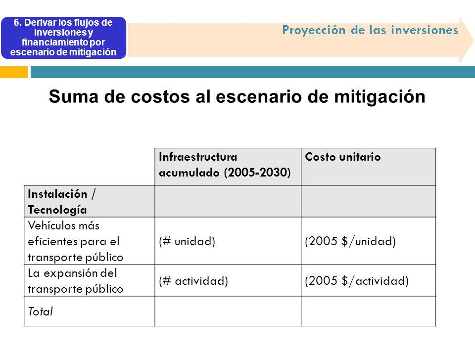 6. Derivar los flujos de inversiones y financiamiento por escenario de mitigación Proyección de las inversiones Suma de costos al escenario de mitigac