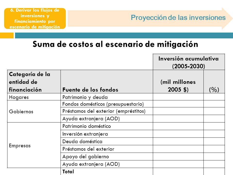 Proyección de las inversiones 6. Derivar los flujos de inversiones y financiamiento por escenario de mitigación Suma de costos al escenario de mitigac