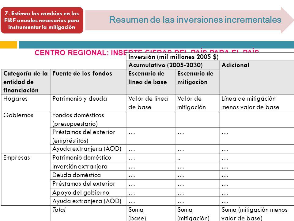 [ Resumen de las inversiones incrementales 7. Estimar los cambios en los FI&F anuales necesarios para instrumentar la mitigación CENTRO REGIONAL: INSE