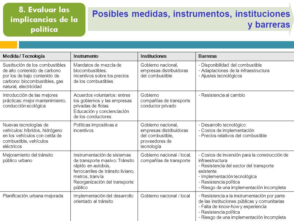 Posibles medidas, instrumentos, instituciones y barreras 8. Evaluar las implicancias de la política Medida / TecnologíaInstrumentoInstitucionesBarrera