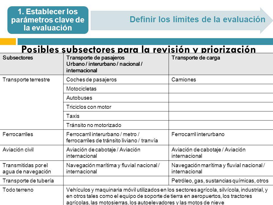 Definir los límites de la evaluación 1. Establecer los parámetros clave de la evaluación Posibles subsectores para la revisión y priorización Subsecto