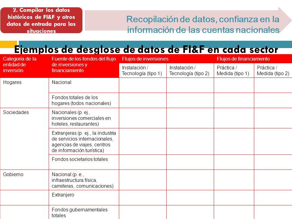 2. Compilar los datos históricos de FI&F y otros datos de entrada para las situaciones Recopilación de datos, confianza en la información de las cuent