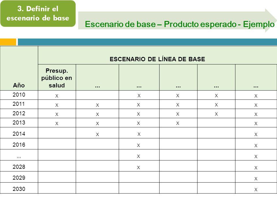 3. Definir el escenario de base Escenario de base – Producto esperado - Ejemplo Año ESCENARIO DE LÍNEA DE BASE Presup. público en salud... 2010 X XX X