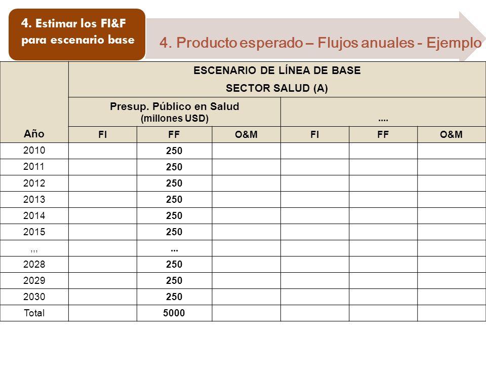 4. Estimar los FI&F para escenario base 4. Producto esperado – Flujos anuales - Ejemplo Año ESCENARIO DE LÍNEA DE BASE SECTOR SALUD (A) Presup. Públic