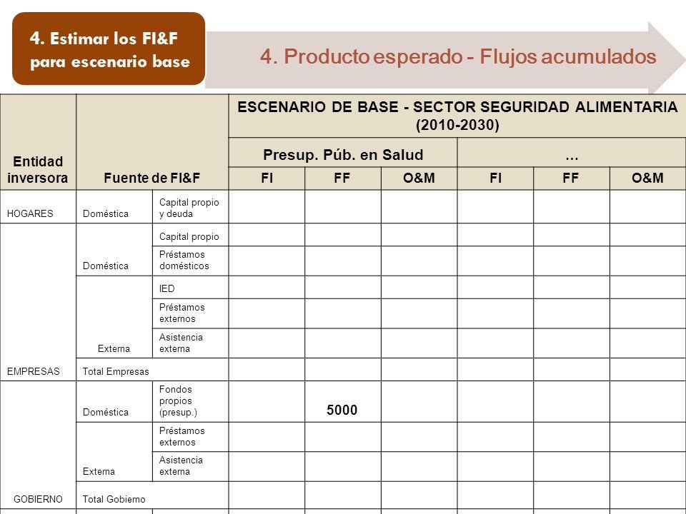 4. Estimar los FI&F para escenario base 4. Producto esperado - Flujos acumulados Entidad inversoraFuente de FI&F ESCENARIO DE BASE - SECTOR SEGURIDAD