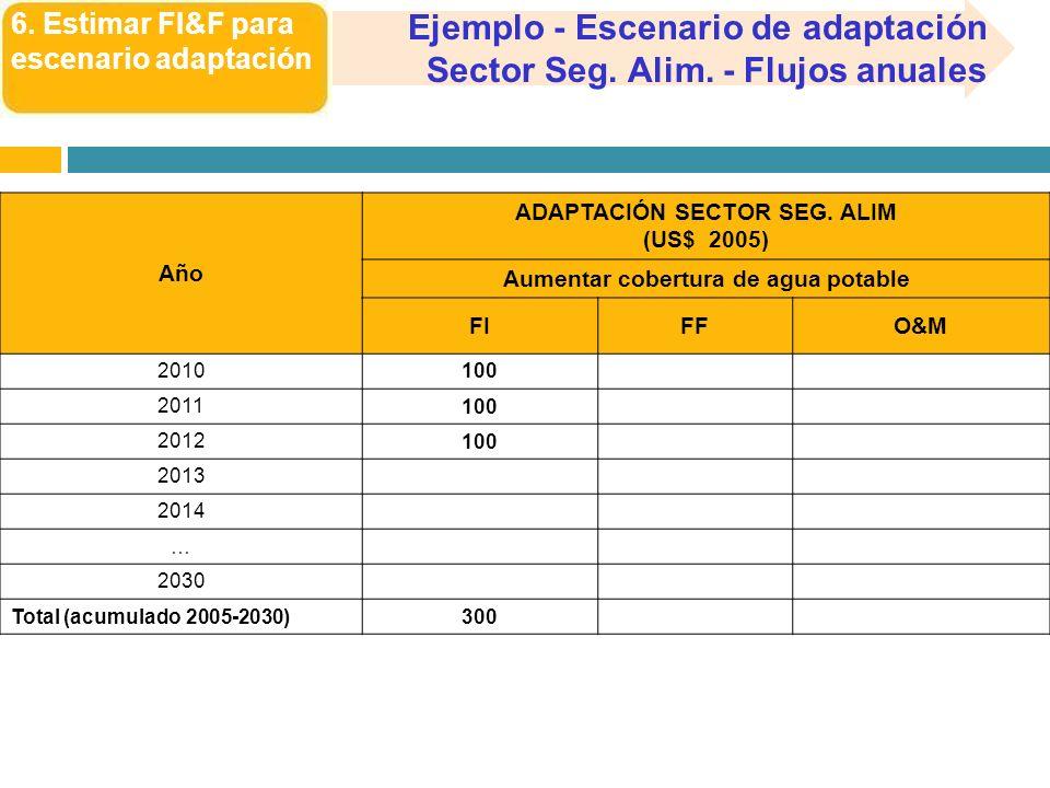 6. Estimar FI&F para escenario adaptación Ejemplo - Escenario de adaptación Sector Seg. Alim. - Flujos anuales Año ADAPTACIÓN SECTOR SEG. ALIM (US$ 20