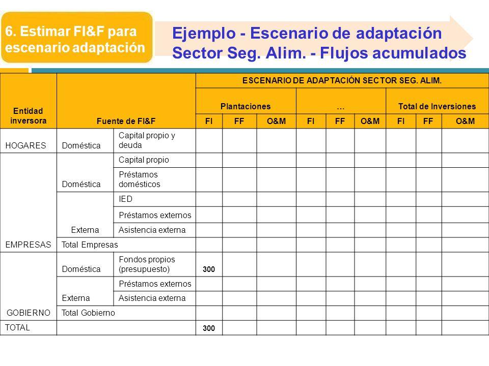6. Estimar FI&F para escenario adaptación Entidad inversoraFuente de FI&F ESCENARIO DE ADAPTACIÓN SECTOR SEG. ALIM. Plantaciones…Total de Inversiones