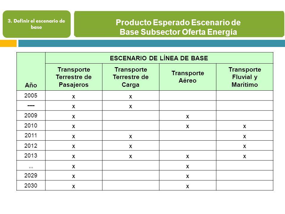 Producto Esperado Escenario de Base Subsector Oferta Energía 3.