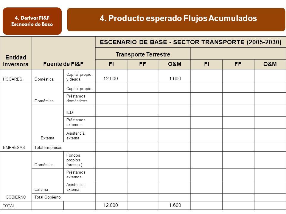 4. Producto esperado Flujos Acumulados 4.