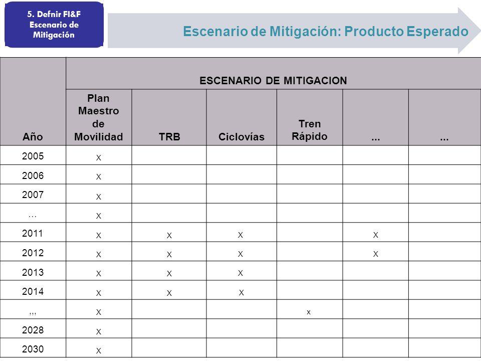 Año ESCENARIO DE MITIGACION Plan Maestro de MovilidadTRBCiclovías Tren Rápido...