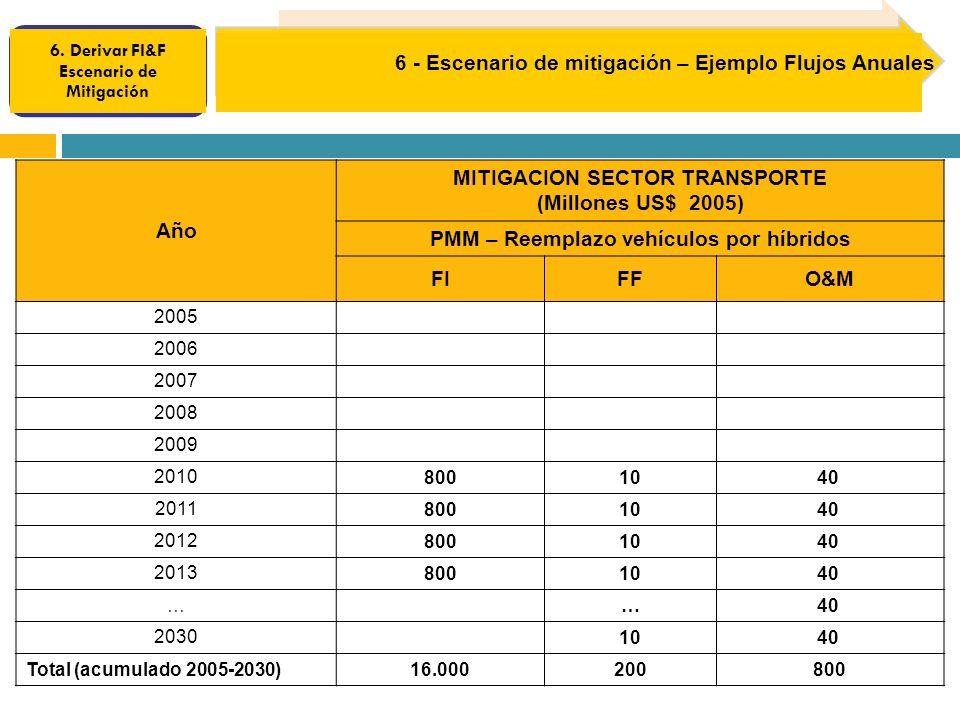 Año MITIGACION SECTOR TRANSPORTE (Millones US$ 2005) PMM – Reemplazo vehículos por híbridos FIFFO&M 2005 2006 2007 2008 2009 20108001040 2011 800 10 40 2012 800 10 40 2013 800 10 40 … … 2030 1040 Total (acumulado 2005-2030)16.000200800 6.