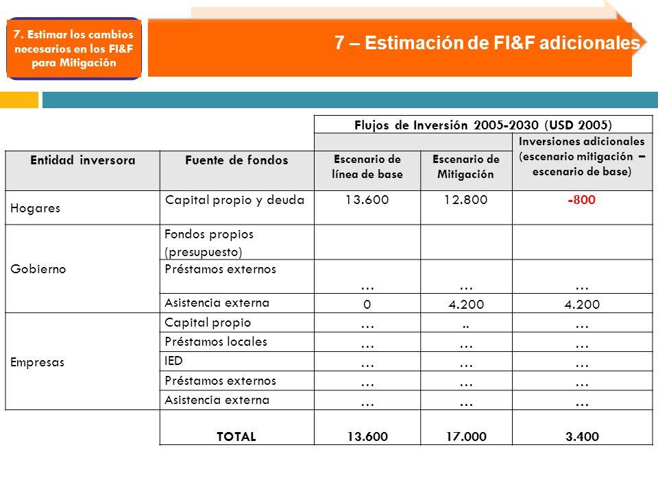 7. Estimar los cambios necesarios en los FI&F para Mitigación 7 – Estimación de FI&F adicionales Flujos de Inversión 2005-2030 (USD 2005) Inversiones