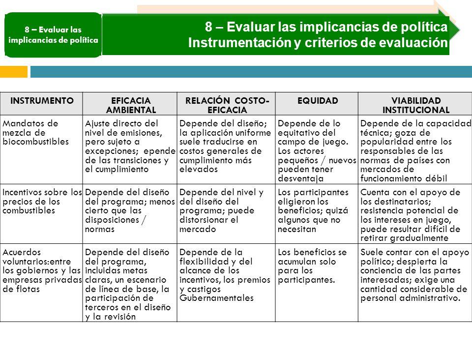 8 – Evaluar las implicancias de política Instrumentación y criterios de evaluación INSTRUMENTO EFICACIA AMBIENTAL RELACIÓN COSTO- EFICACIA EQUIDAD VIABILIDAD INSTITUCIONAL Mandatos de mezcla de biocombustibles Ajuste directo del nivel de emisiones, pero sujeto a excepciones; epende de las transiciones y el cumplimiento Depende del diseño; la aplicación uniforme suele traducirse en costos generales de cumplimiento más elevados Depende de lo equitativo del campo de juego.
