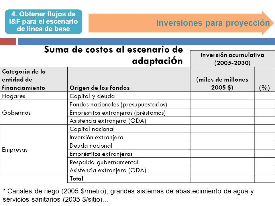 Escenario de Adaptación: una descripción de lo que es probable que ocurra en el sector, durante el período de evaluación, en presencia de políticas adicionales para el tratamiento del cambio climático.