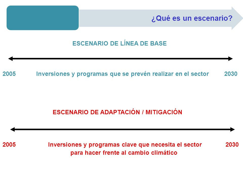 2005 Inversiones y programas que se prevén realizar en el sector 2030 ESCENARIO DE LÍNEA DE BASE ESCENARIO DE ADAPTACIÓN / MITIGACIÓN 2005 Inversiones