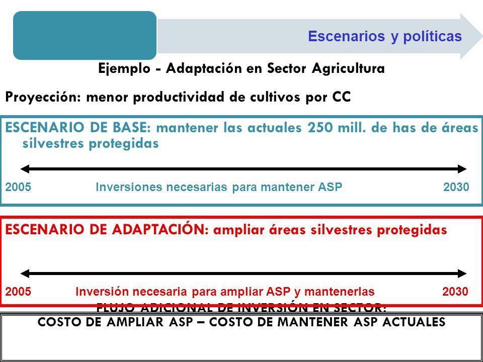 Ejemplo - Adaptación en Sector Agricultura Proyección: menor productividad de cultivos por CC ESCENARIO DE BASE: mantener las actuales 250 mill. de ha