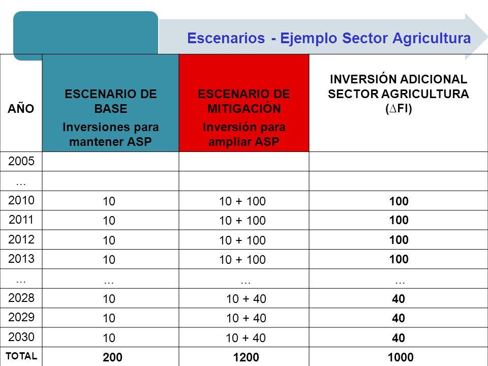 Escenarios - Ejemplo Sector Agricultura AÑO ESCENARIO DE BASE ESCENARIO DE MITIGACIÓN INVERSIÓN ADICIONAL SECTOR AGRICULTURA (FI) Inversiones para man