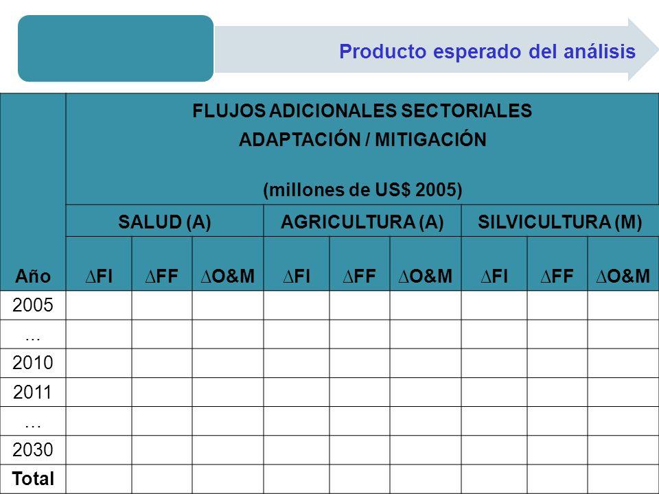 Producto esperado del análisis Año FLUJOS ADICIONALES SECTORIALES ADAPTACIÓN / MITIGACIÓN (millones de US$ 2005) SALUD (A)AGRICULTURA (A)SILVICULTURA
