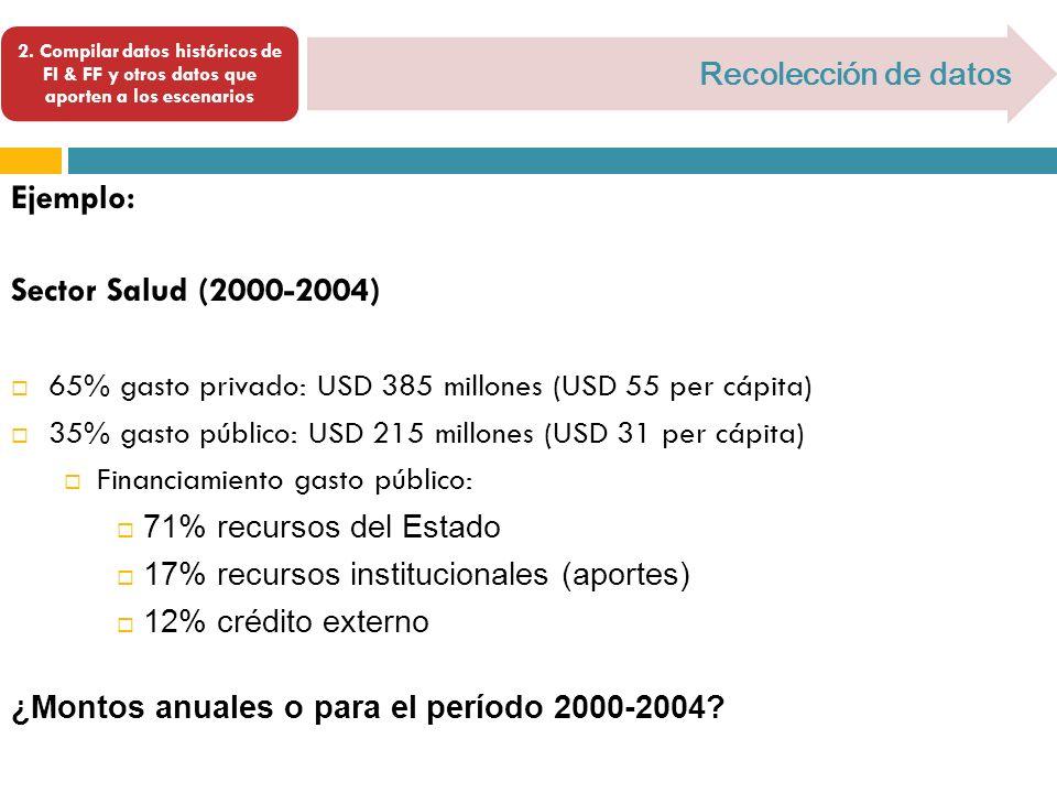 2. Compilar datos históricos de FI & FF y otros datos que aporten a los escenarios Recolección de datos Ejemplo: Sector Salud (2000-2004) 65% gasto pr