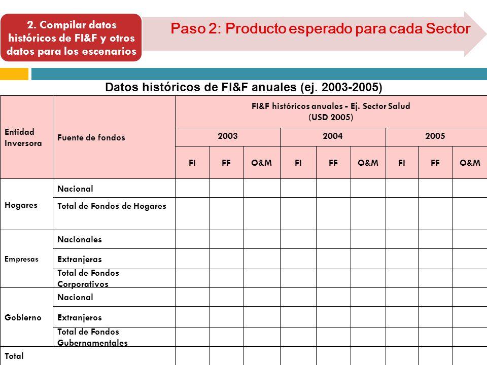 Datos históricos de FI&F anuales (ej. 2003-2005) 2. Compilar datos históricos de FI&F y otros datos para los escenarios Paso 2: Producto esperado para