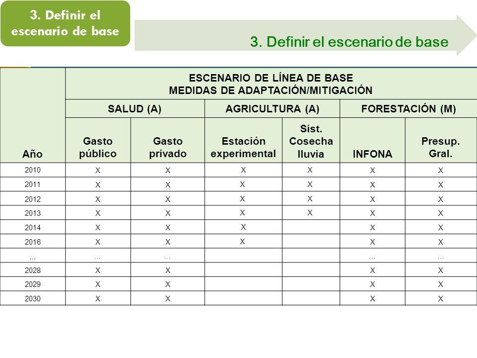 3. Definir el escenario de base Año ESCENARIO DE LÍNEA DE BASE MEDIDAS DE ADAPTACIÓN/MITIGACIÓN SALUD (A)AGRICULTURA (A)FORESTACIÓN (M) Gasto público