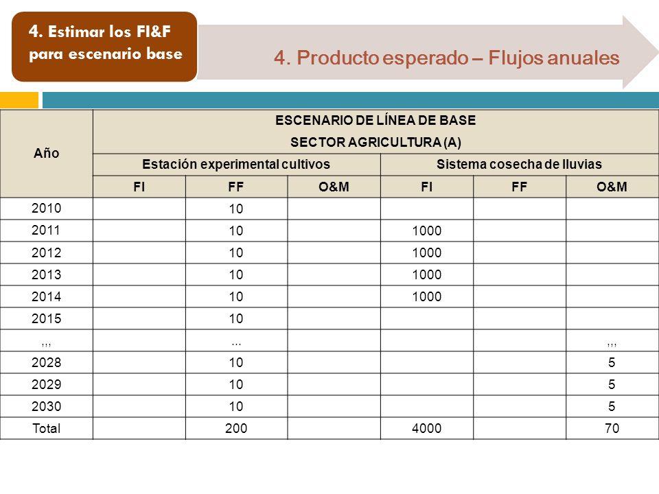 4. Estimar los FI&F para escenario base 4. Producto esperado – Flujos anuales Año ESCENARIO DE LÍNEA DE BASE SECTOR AGRICULTURA (A) Estación experimen