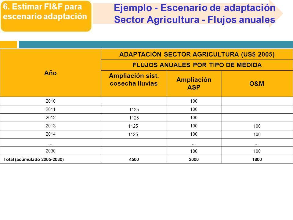 6. Estimar FI&F para escenario adaptación Ejemplo - Escenario de adaptación Sector Agricultura - Flujos anuales Año ADAPTACIÓN SECTOR AGRICULTURA (US$