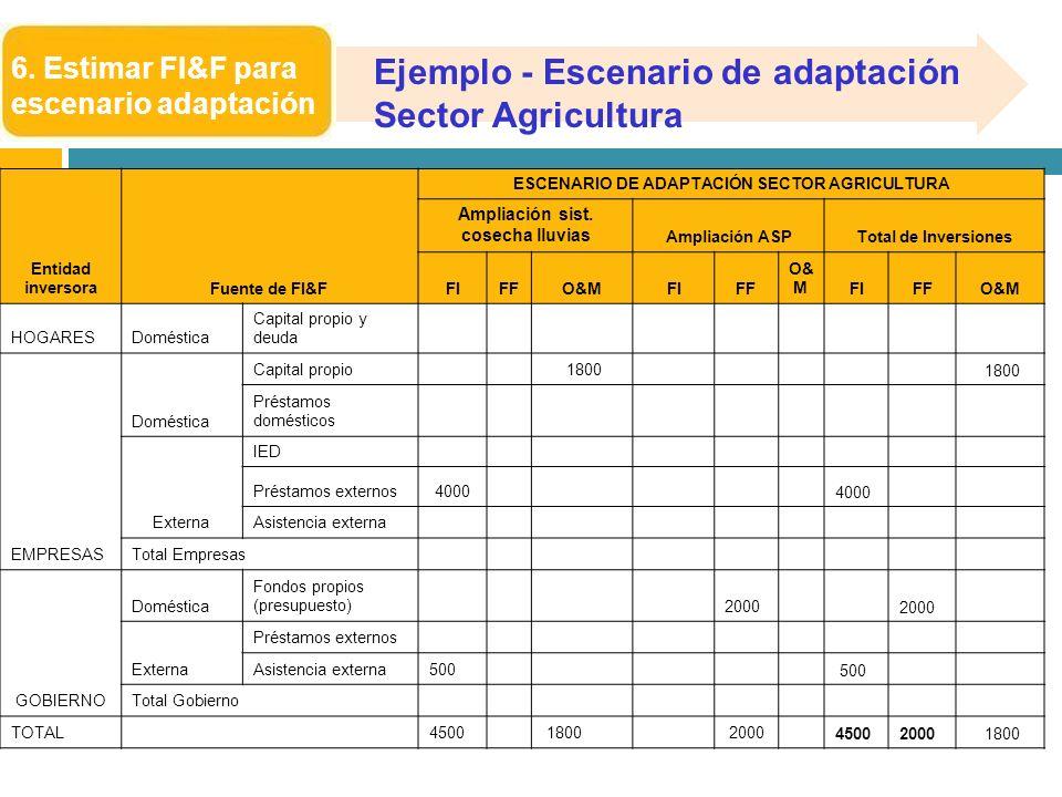 6. Estimar FI&F para escenario adaptación Entidad inversoraFuente de FI&F ESCENARIO DE ADAPTACIÓN SECTOR AGRICULTURA Ampliación sist. cosecha lluvias