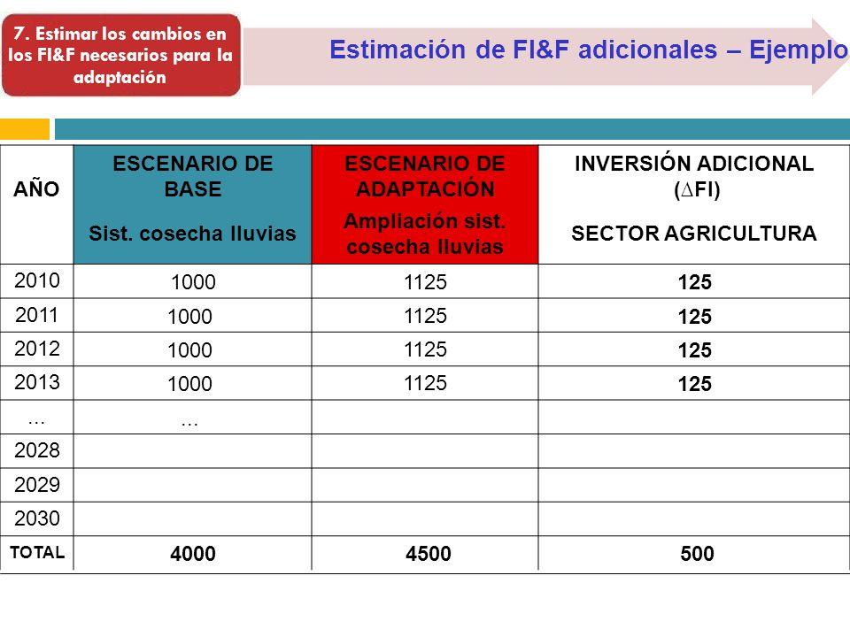 Estimación de FI&F adicionales – Ejemplo 7. Estimar los cambios en los FI&F necesarios para la adaptación AÑO ESCENARIO DE BASE ESCENARIO DE ADAPTACIÓ