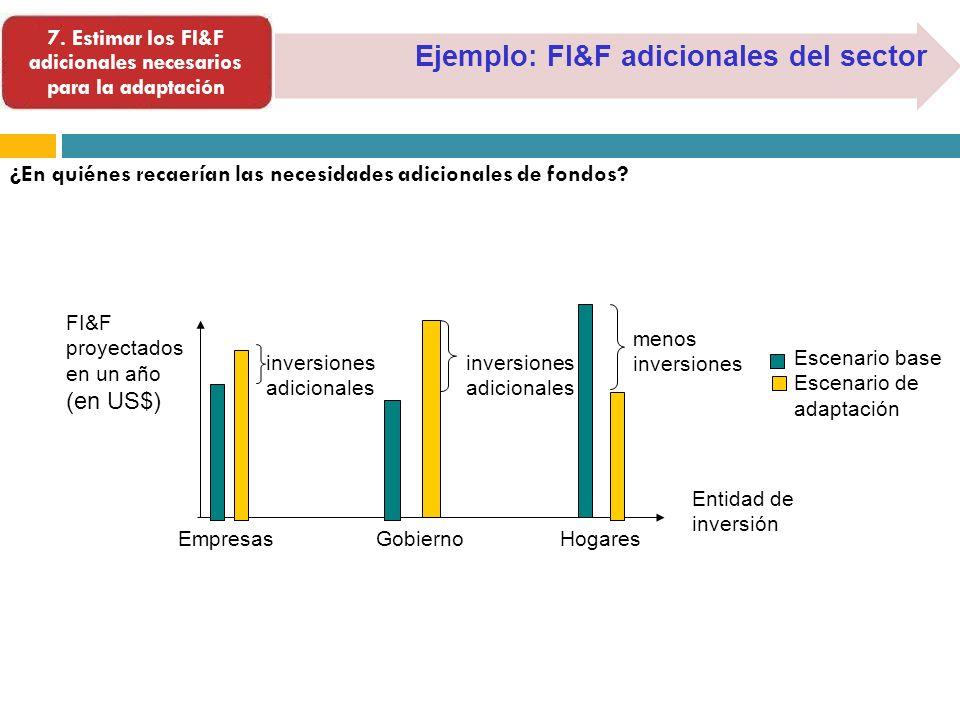 Ejemplo: FI&F adicionales del sector Entidad de inversión Empresas Gobierno Hogares Escenario base Escenario de adaptación inversiones adicionales men